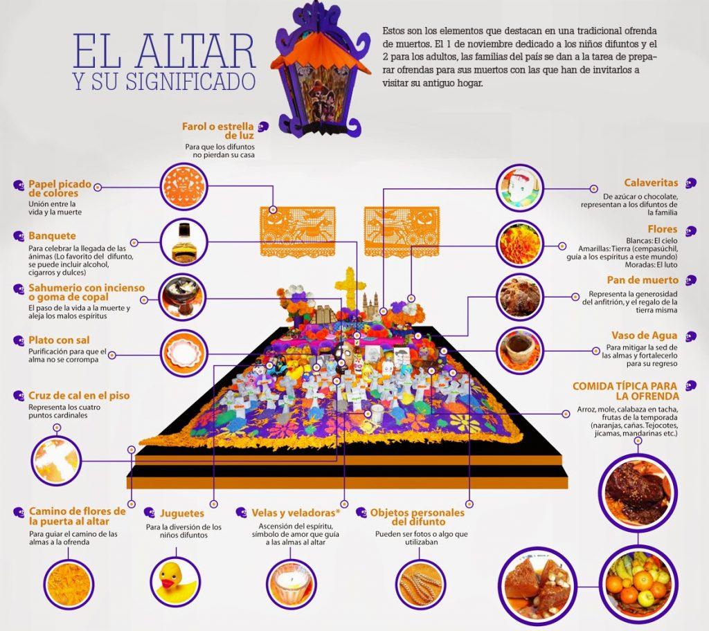 Elementos Altar de Muertos